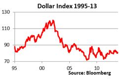Dollar Index 1995 2013 outlook 2014 5