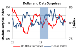 Dollar and Data surprises outlook 2014 4
