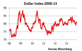 Dollar index 2008 2013 outlook 2014 3