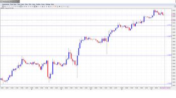 EUR USD Daily Forecast Dec. 10th