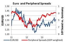 Euro and peripheral spreads outlook 2014 6