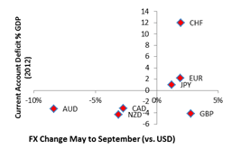 FX Change May to September vs USD outlook 2014 7