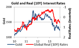 Gold deeper and down outlook 2014 10