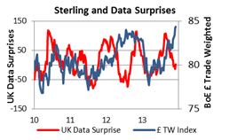 Sterling and data surprises outlook 2014 8