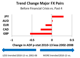 Trend Change Major FX Pairs outlook 2014 2