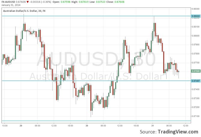AUDUSD weaker after soft Australian PPI January 31 2014 technical forex chart