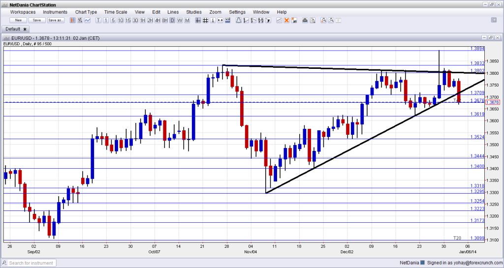 EURUSD January 2 2013 technical chart for forex trading currencies below long term uptrend support