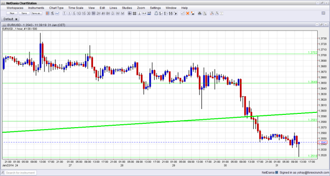 EURUSD Technical Analysis January 31 foreign exchange currencies