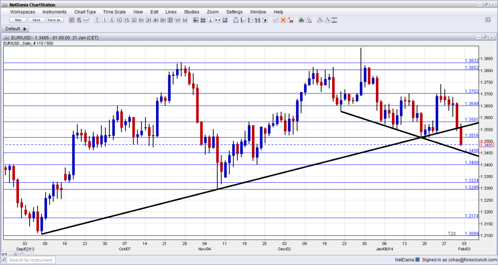 EURUSD Technical Chart February 3 7 2014 fundamental outlook and sentiment forex trading currencies