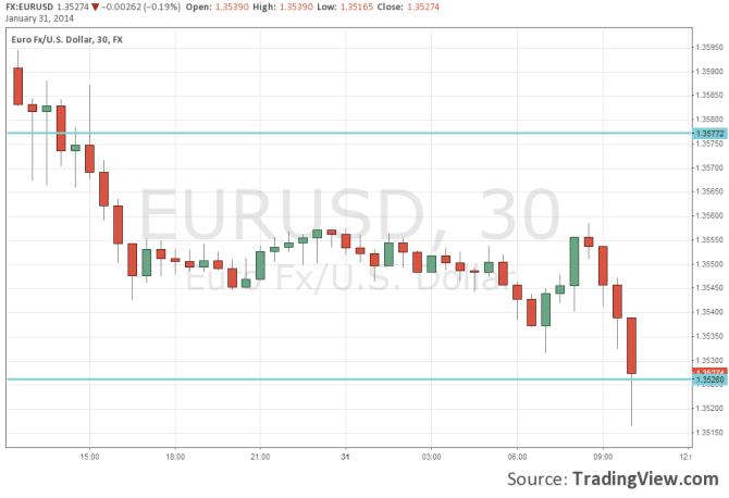 EURUSD weaker after soft CPI flash estimate January 31 2014 technical 30 minutes forex cbart
