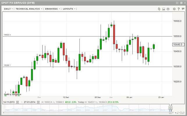 GBPUSD Technical January 2014 chart forex trading ...