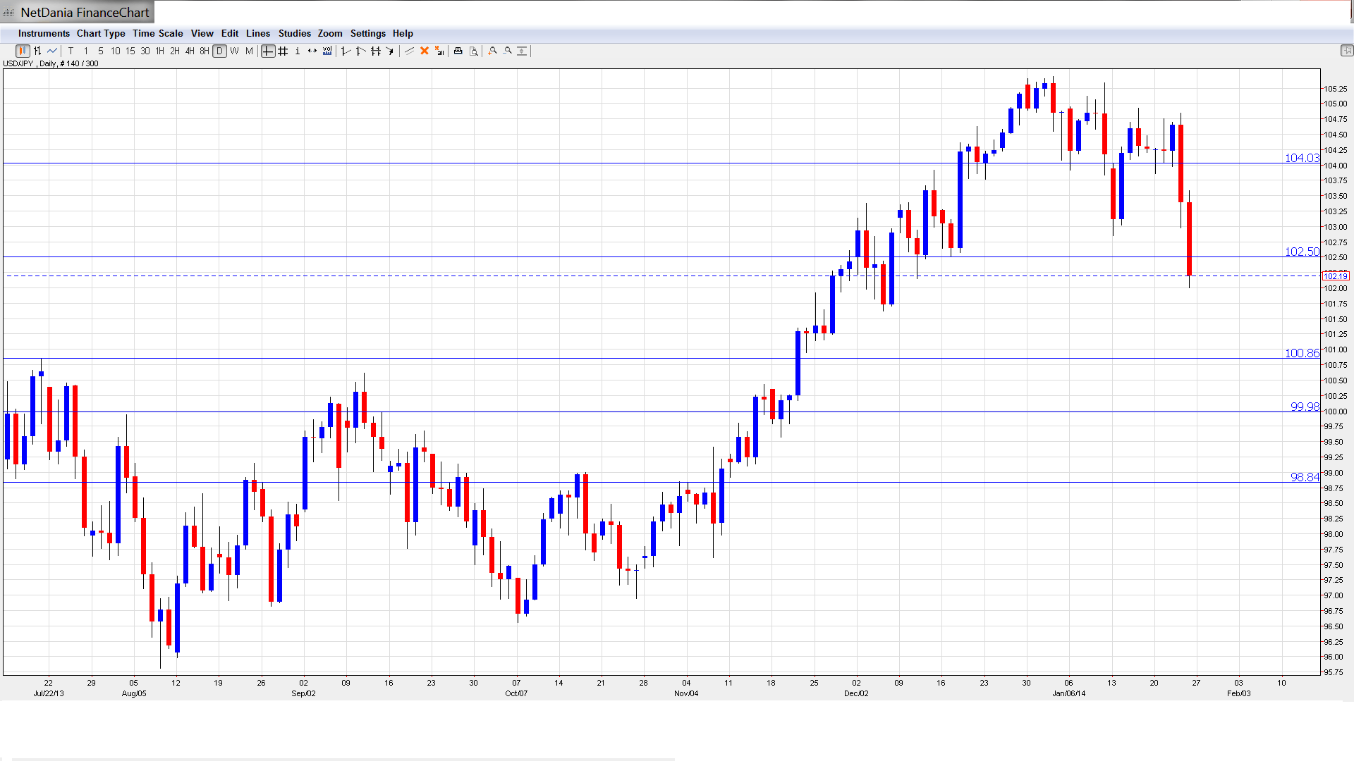 euro currency chart