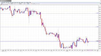 EUR USD Daily Forecast Feb. 4th