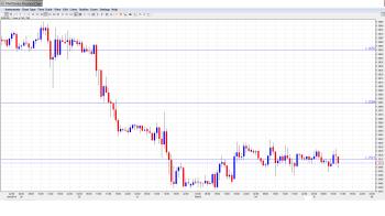 EUR USD Daily Forecast Feb. 5th