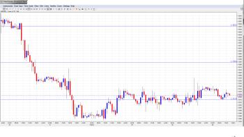 EUR USD Daily Forecast Feb. 6th