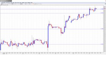 EUR USD Daily Forecast Feb.11th