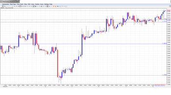 EUR USD Daily Forecast Feb.18th