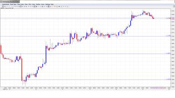 EUR USD Daily Forecast Feb.19th