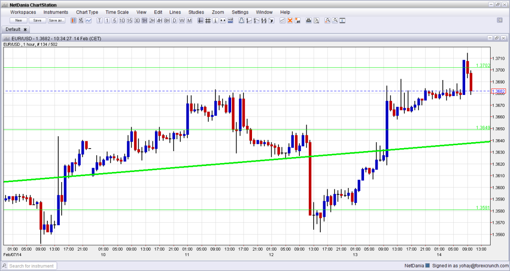 EUR USD Technical Chart February 14 2014 forex trading currencies euro to dollar graph
