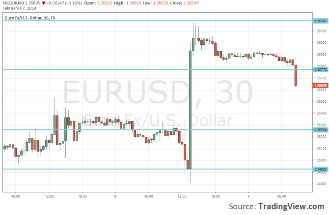 EURUSD February 7 sliding before NFP technical 30 minute chart for currency traders