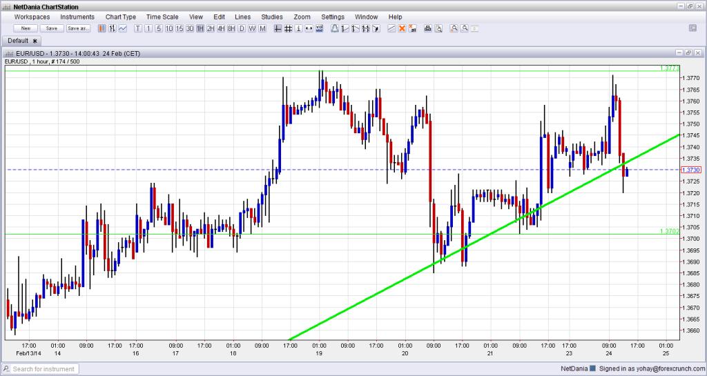 EURUSD Technical Analysis February 24 2014 euro dollar forex trading currencies