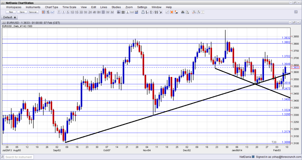 EURUSD Technical Forex Chart February 10 14 2014 fundamental analysis for euro dollar currency trading