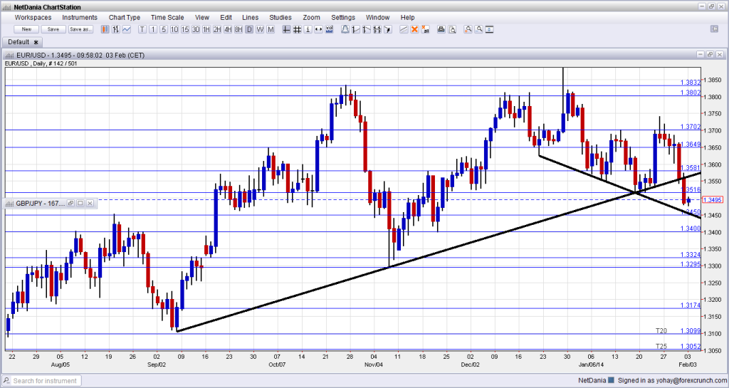 EURUSD Technical support trend lines February 2 2014 forex chart for currency trading