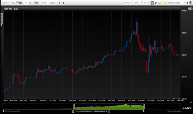 USDTRY February 2014 technical foreign exchange chart for currency trading