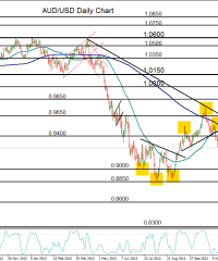 Forex Analysis: AUD/USD Pulls Back within Bullish Trend