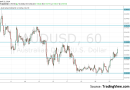 AUD/USD breaks higher towards two important data releases