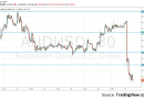 AUD/USD down 100 pips cooling Australian inflation