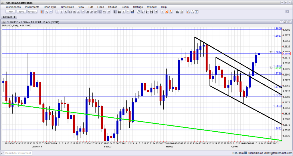 EUR USD April 14 18 2014 technical analysis fundamental outlook and sentiment euro dollar trading