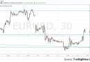 EUR/USD Apr. 16 – Recovers despite soft inflation, ahead of US housing data