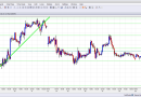 EUR/USD April 21 – Drifting higher in slow holiday trade