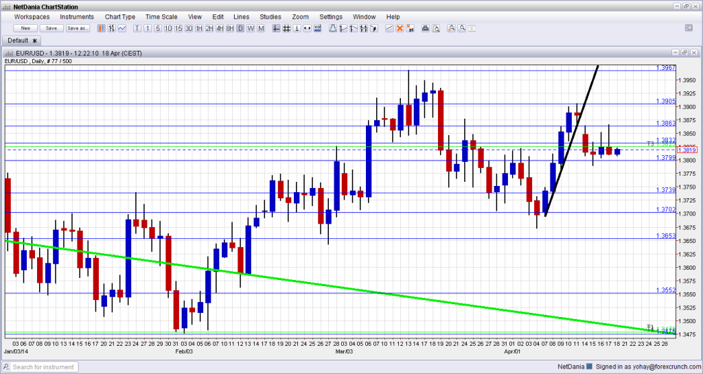 EURUSD April 21 25 2014 technical daily forex chart euro dollar trading forex