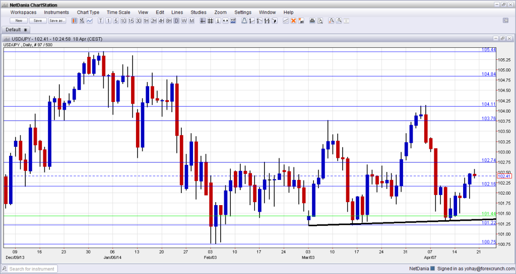 USDJPY Technical analysis April 21 25 2014 fundamental outlook sentiment forex trading dollar yen