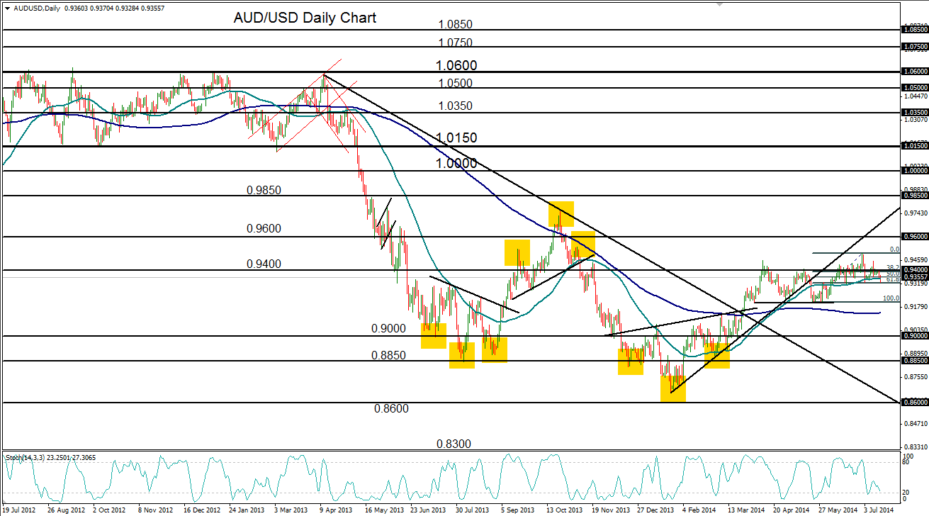 Aud forecast forex crunch