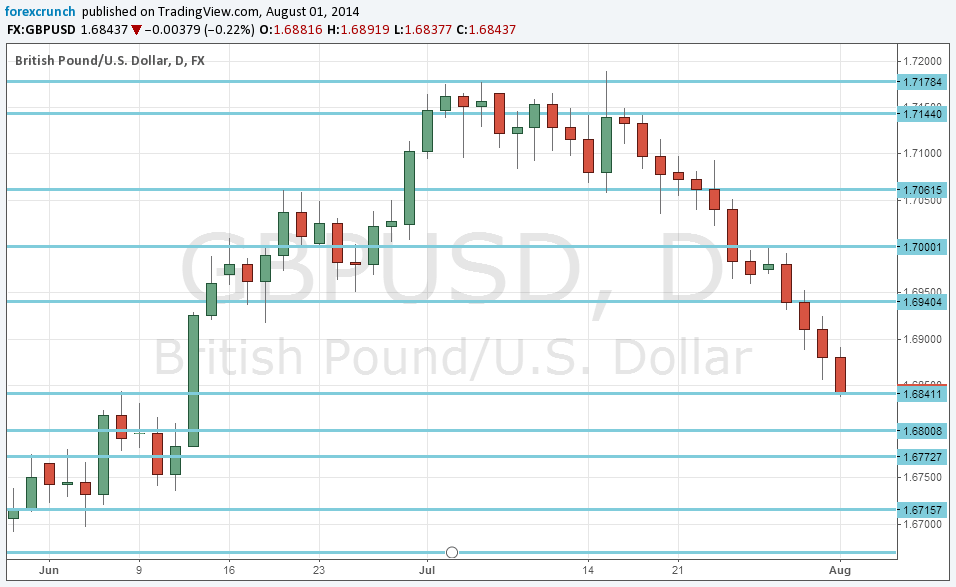 Forex news gbp usd