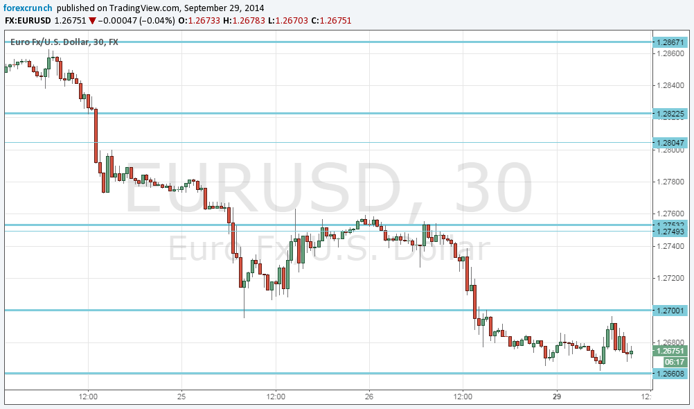 Euro dollar graph forex