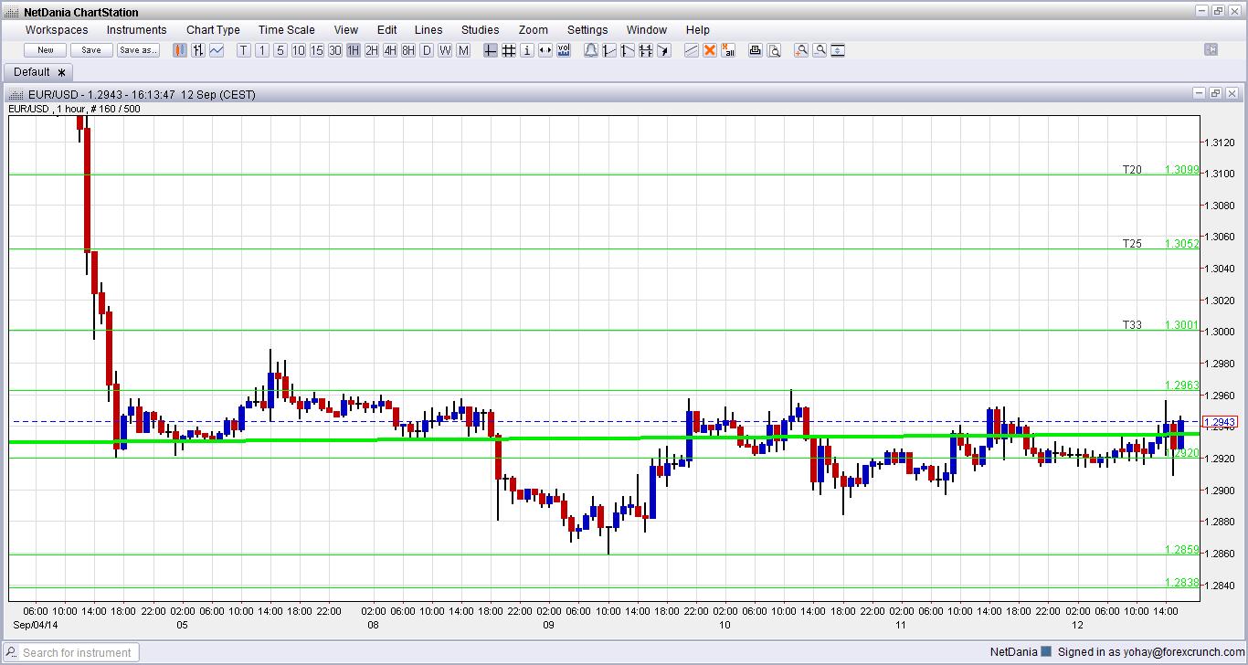 Usd basis eur trading forex charts