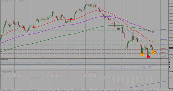 GBPUSD Technical analysis October 27 31 2014 pound dollar forex chart currency trading