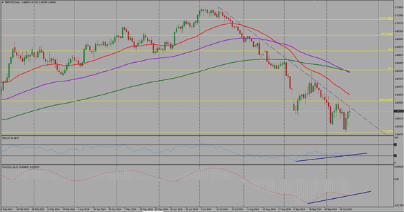 GBPUSD Technical analysis fundamental outlook sentiment October 20 24 2014