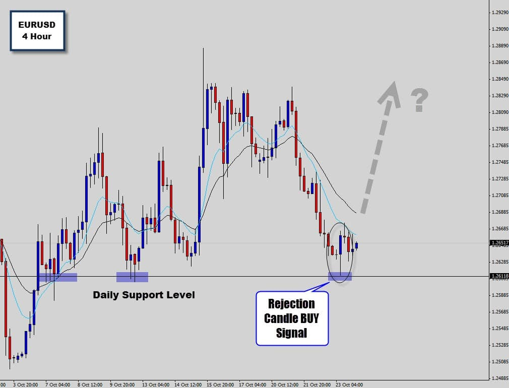 Forex price action simulator