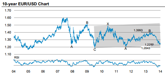 Tags Eur Currency Rate Eurusd To Usd Exchange Bloomberg Markets Eurusdx Interactive Stock Chart Yahoo Xe Euro