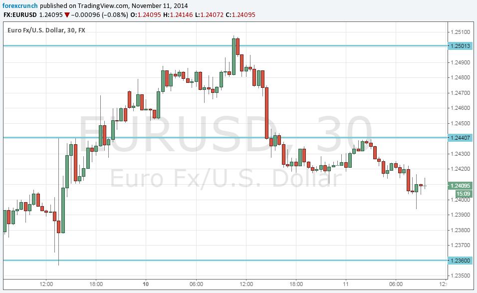 Forex - EUR/USD Technical Analysis (Euro / US Dollar)