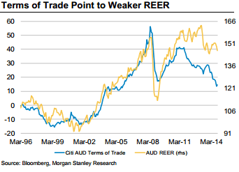 Terms Of Trade Point To Lower Reer Australian Dollar
