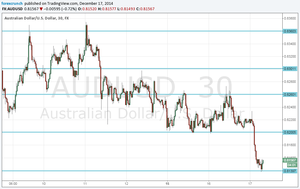 Forex australian dollar vs us dollar