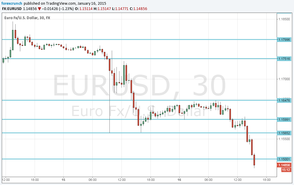 Forex euro vs dollar daily chart