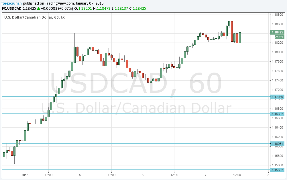 Canadian forex vs xe