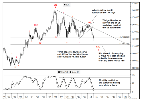 Eurusd Targets Below The Lt Wedge Goldman Sachs Forex Crunch